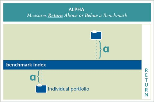 Alpha is a risk-adjusted measure of an investment's performance.