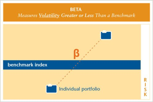 Beta measures the volatility (risk) of an investment or a portfolio compared to the market as a whole.
