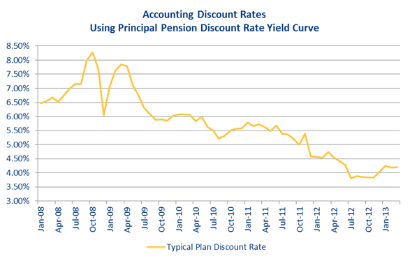 The Principal Financial Group, April 15 2013, Accounting Discount Rates based on yield curve of pension plans with services by Principal Life Insurance Company between January 2008 through January 2013